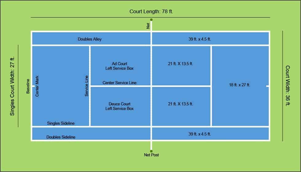 Tennis Court Dimensions Court Solutions South East